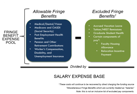 Composite Benefit Rates | Business and Financial Services